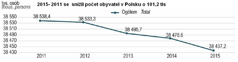 PL Migrace Ukrajina Pokles2