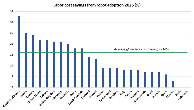 Roboti1